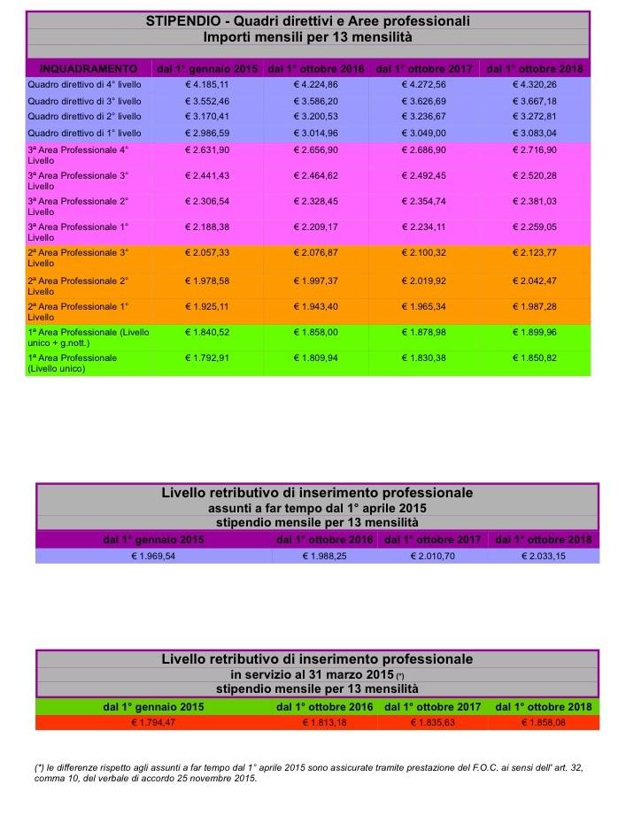tabelle economiche aumenti ccnl abi 31-3-2015